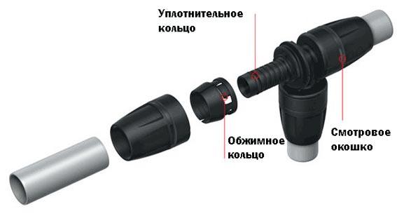 Фитинги TECElogo системы push-fit состоят из трех компонентов: из муфты, обжимного кольца и фитинга с резиновым уплотнителем